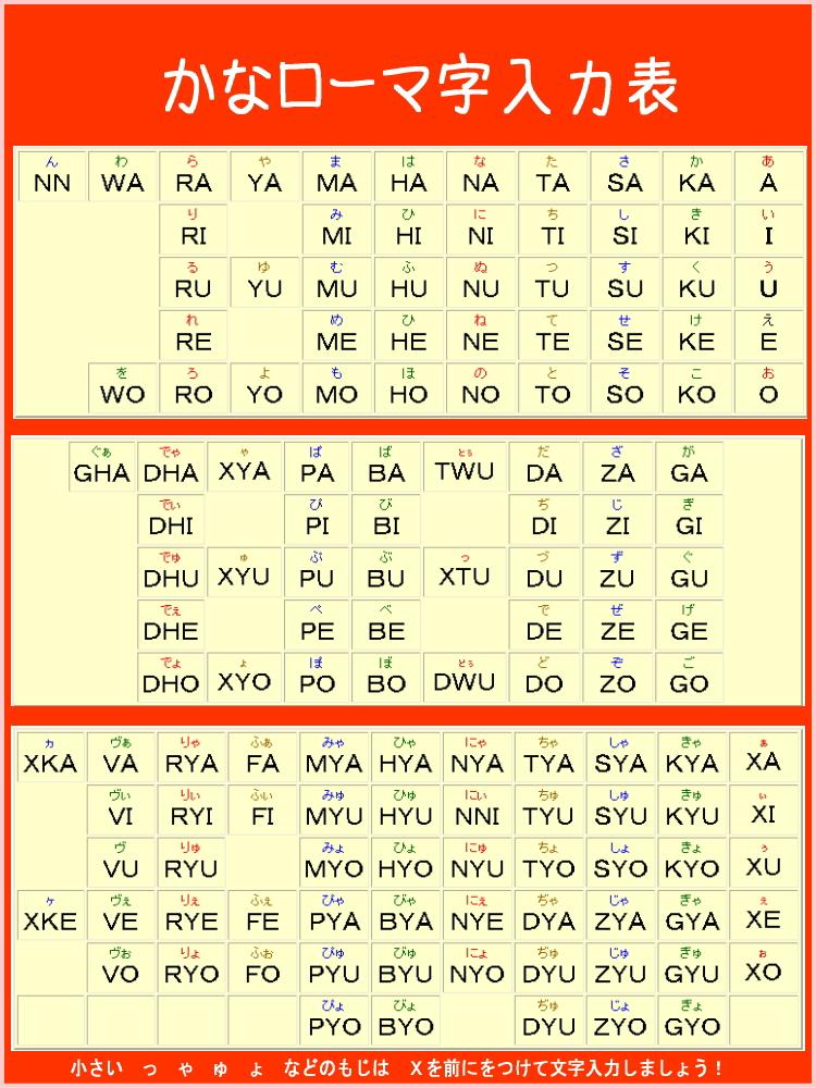 すべての講義 キーボード入力表 : WPM Chart for Elementary School